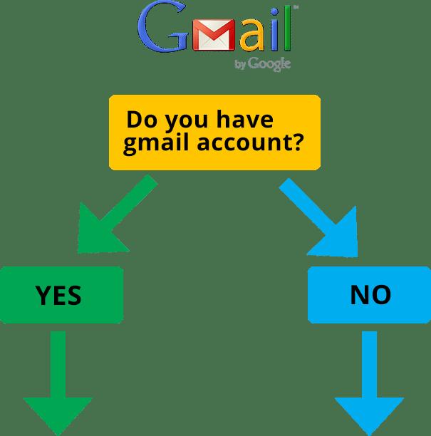Prevent Dental Suite | Do you have a Gmail account - Dentist Kallangur