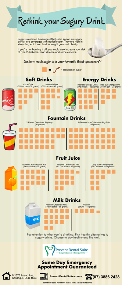 The Bitter Truth about Sugary Drinks