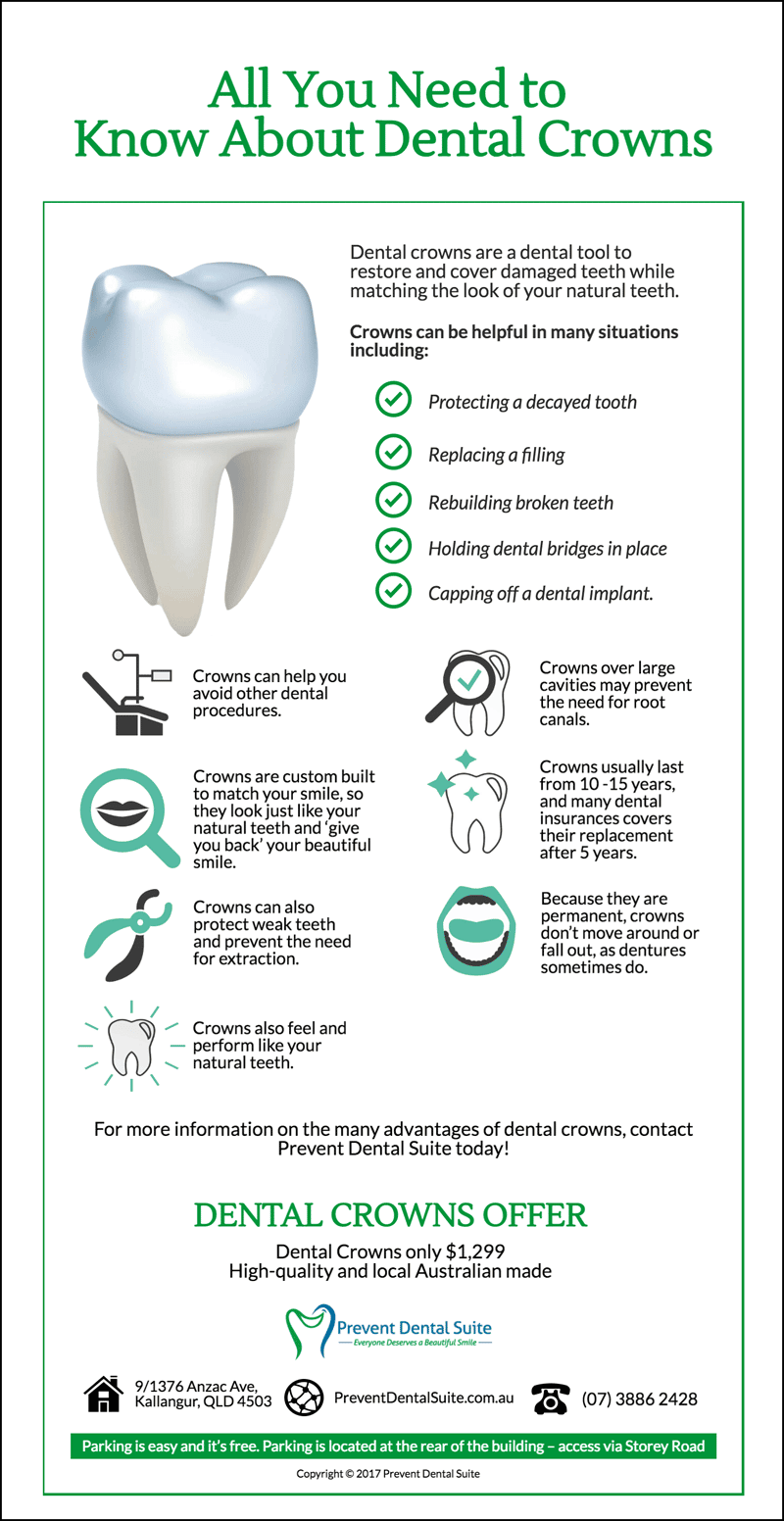 All You Need To Know About Dental Crowns